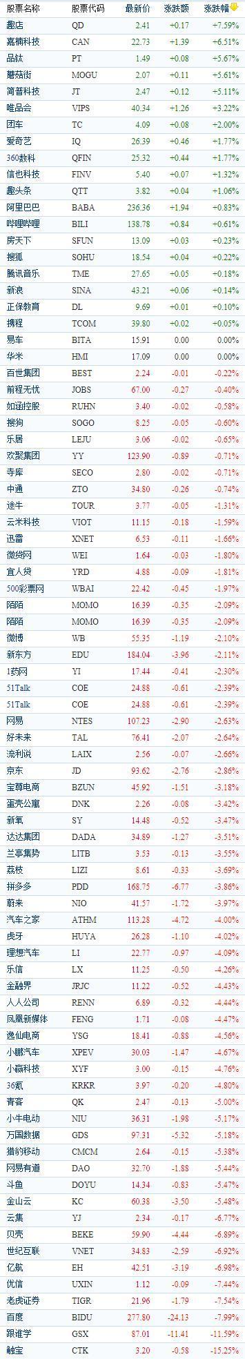 中国概念股周三收盘涨跌互现 逸仙电商下跌4.56%