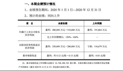 京东方2020年业绩符合预期 三家机构表示维持京东方A买入评级