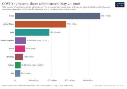 新冠疫苗接种哪家强?北京人均接种1.3针