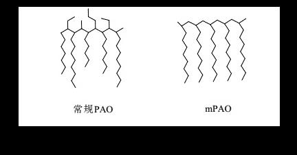 埃孚茂金属分子护盾技术:开创润滑油3.0增强版时代