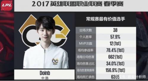 Doinb荣获MVP和最具价值选手 三次获得常规赛MVP