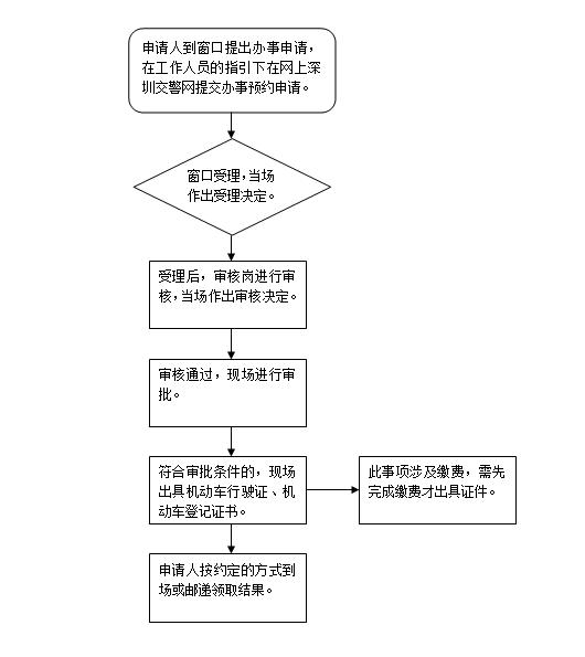 深圳质量问题换车变更登记窗口要如何办理?