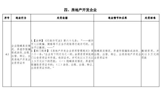 """6月1日起,山东房企违法将按""""新标准""""处罚"""
