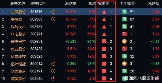 麦格米特实际控制人除质押股份为1264万股 公司股价昨日上涨8.17%