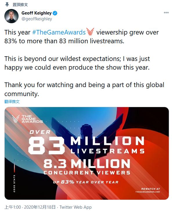 TGA 2020直播收视人数超过8300万 《最后生还者2》被评选为最佳年度游戏