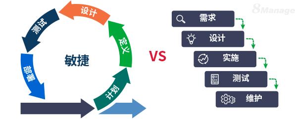 项目管理什么时候用敏捷,什么时候用传统方法?