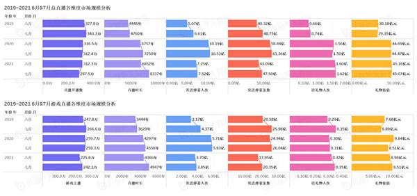 中国游戏行业盘点数据报告 7月游戏直播时长创新高