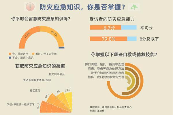 防灾调查 77.3%受访者会在家中配备应急药箱