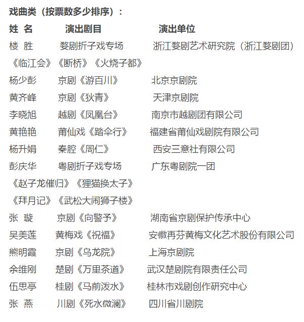 """参演民族歌剧《沂蒙山》,王丽达获第30届""""中国戏剧梅花奖"""""""