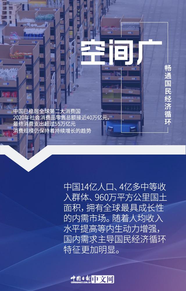 【图说中国经济】发挥超大规模市场优势 加快构建新发展格局
