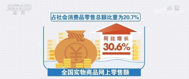 1至2月全国实物商品网上零售额同比增长30.6%