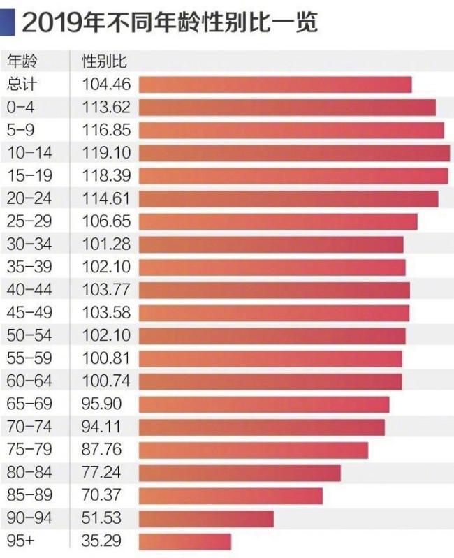 """31省份性别比盘点:四川女多男少倒挂比例 """"00后""""男女失衡最为突出"""