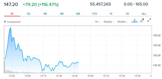 今年美股最大IPO 民宿巨头爱彼迎上市首日暴涨逾100%