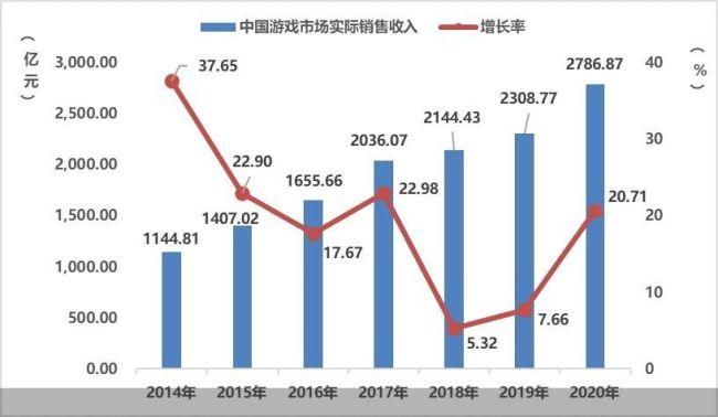 2020年中国游戏市场规模2787亿元 比2019年增加了478.1亿元