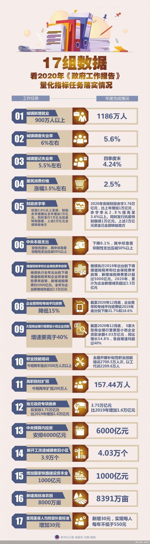 去年经济民生17项任务完满收官 载入史册的答卷