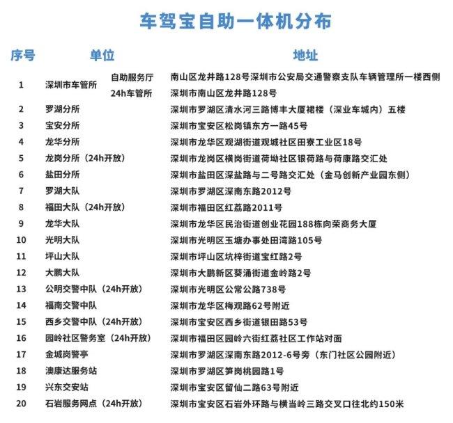 2021深圳车驾宝投放网点地址在哪?有哪些是24小时开放的?
