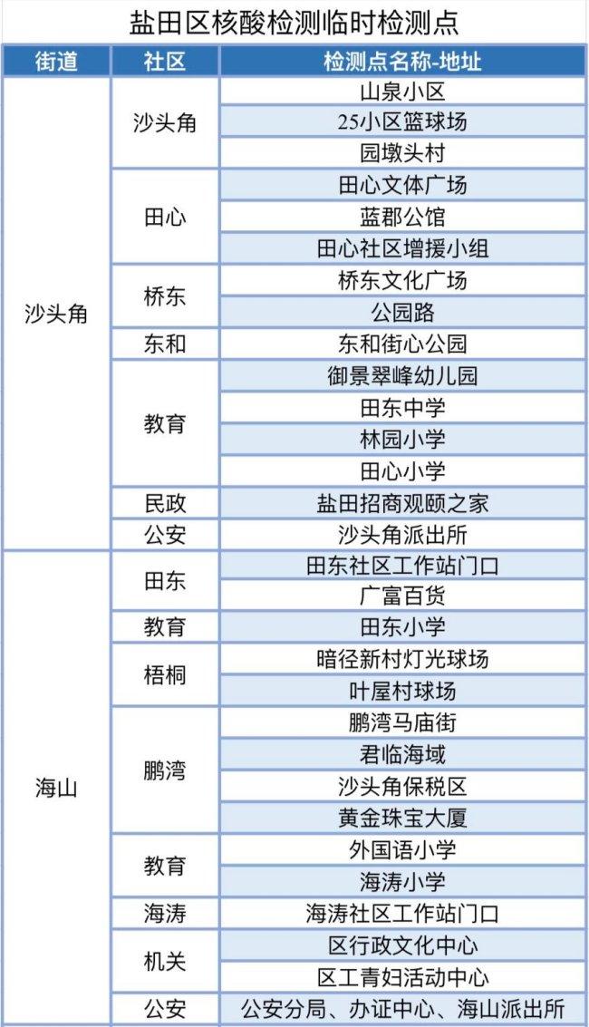 深圳盐田第五轮免费核酸检测地点及时间安排