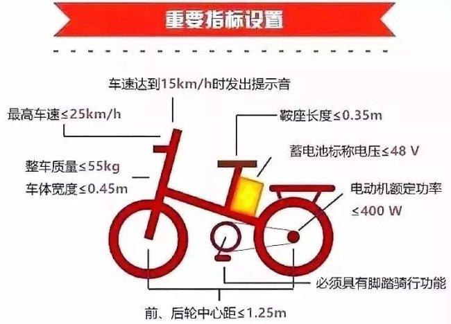 深圳所有电动车都能登记上牌吗