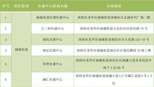 2021深圳龙华区新冠疫苗加强针社康接种点具体地址在哪