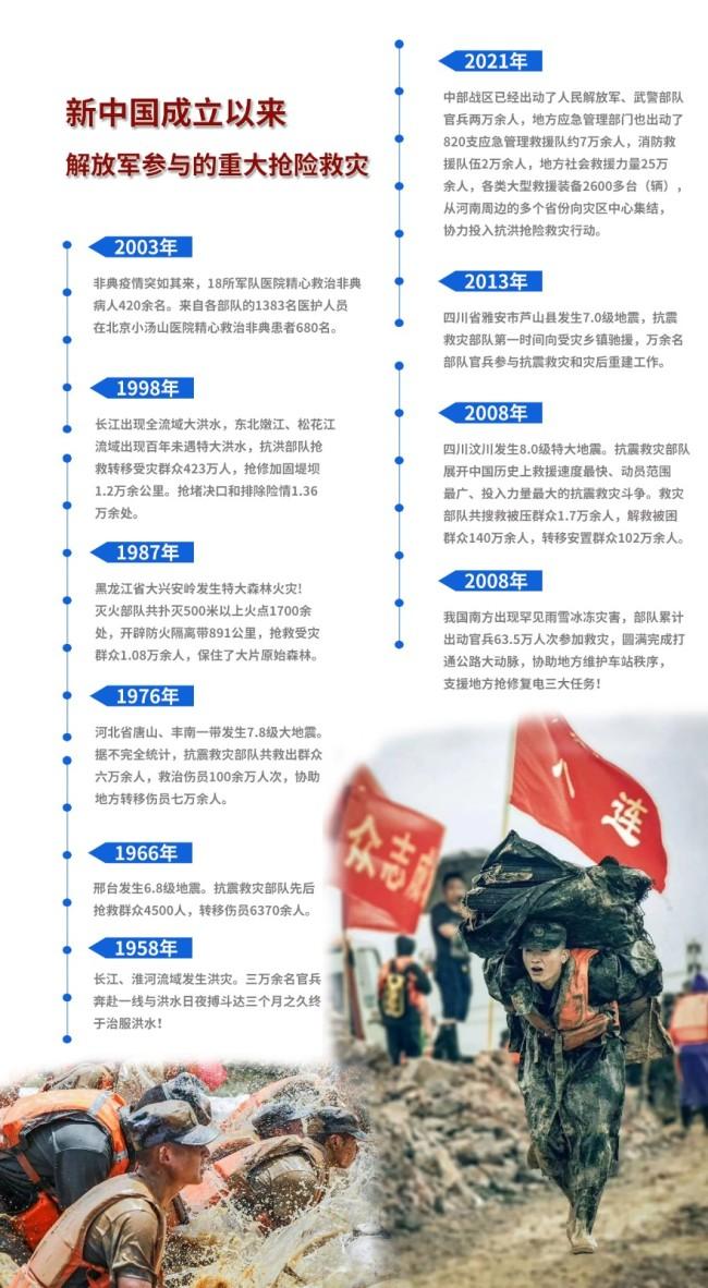 建国后解放军十大抢险救灾行动