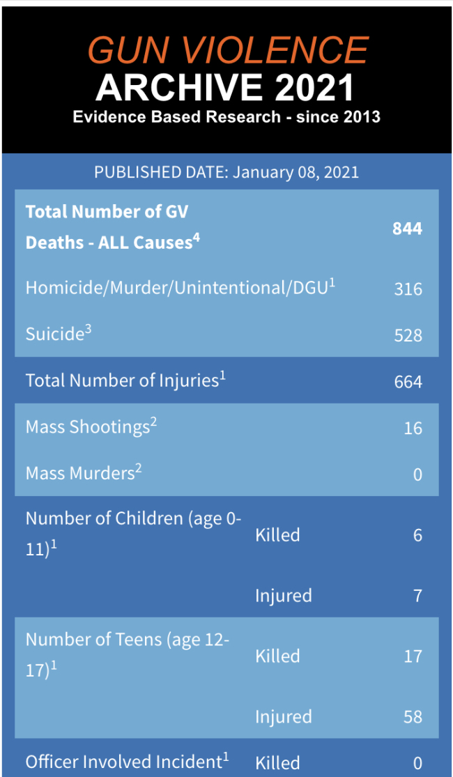 美国8天内涉枪案致800多人死亡 664人受伤