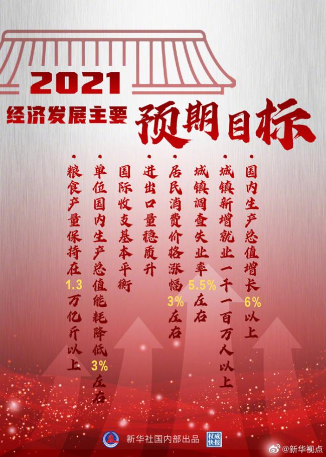 权威快报|2021经济发展主要预期目标