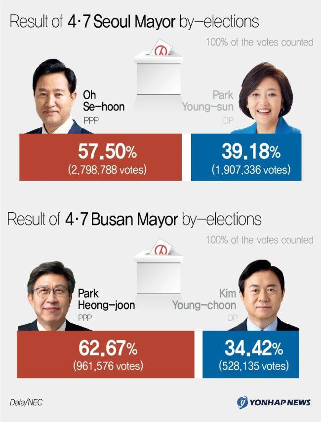 文在寅所在执政党惨败,韩国要变天?