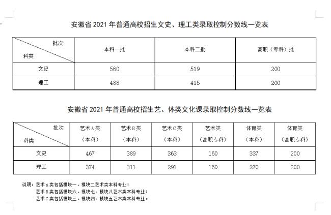 全国各省份高考分数线持续发布中