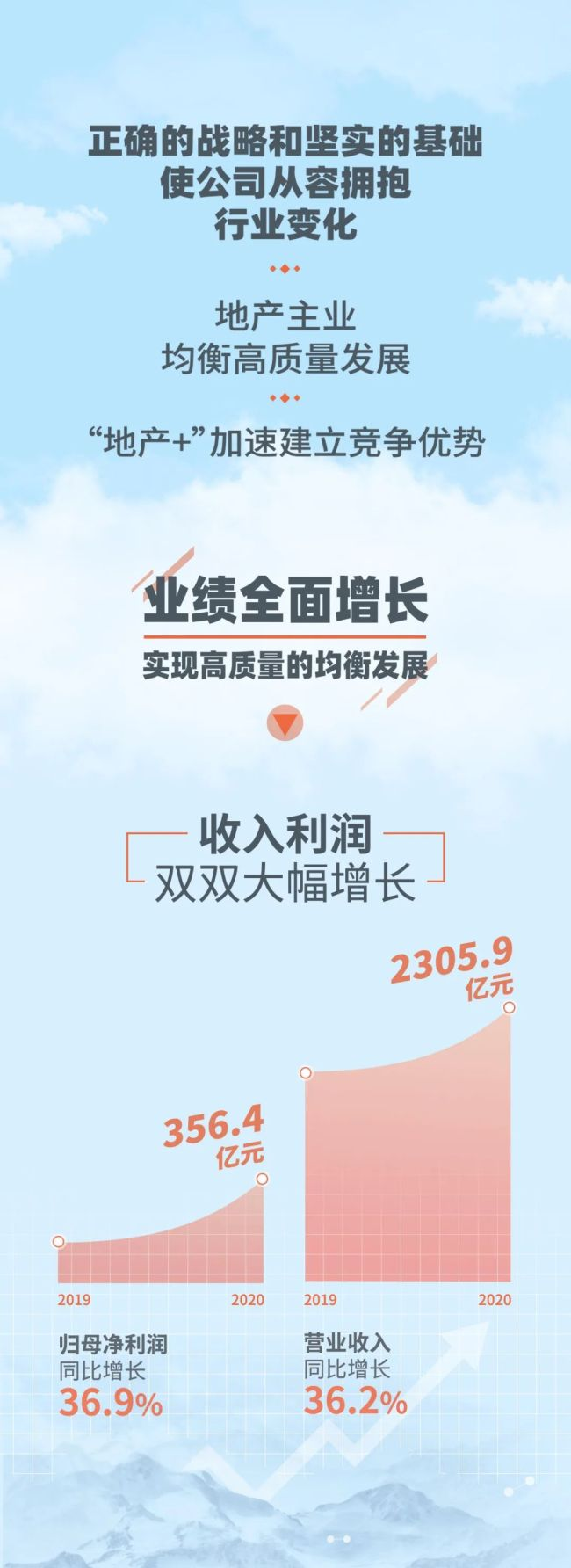 融创中国发布2020年业绩:均衡高质量发展,从容拥抱行业变化