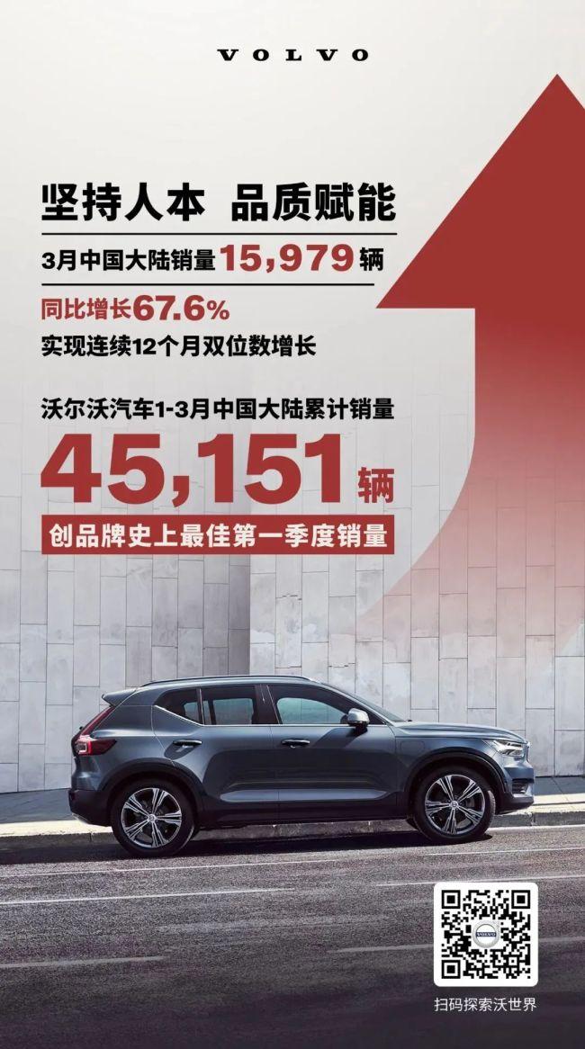 沃尔沃汽车1-3月中国大陆销量45,151辆,多地出现库存告急一车难求