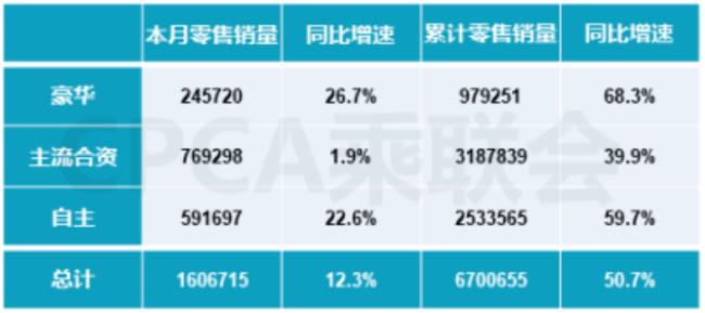 4月豪华车品牌零售销量245,720辆,同比增长26.7%,特斯拉跌至第8