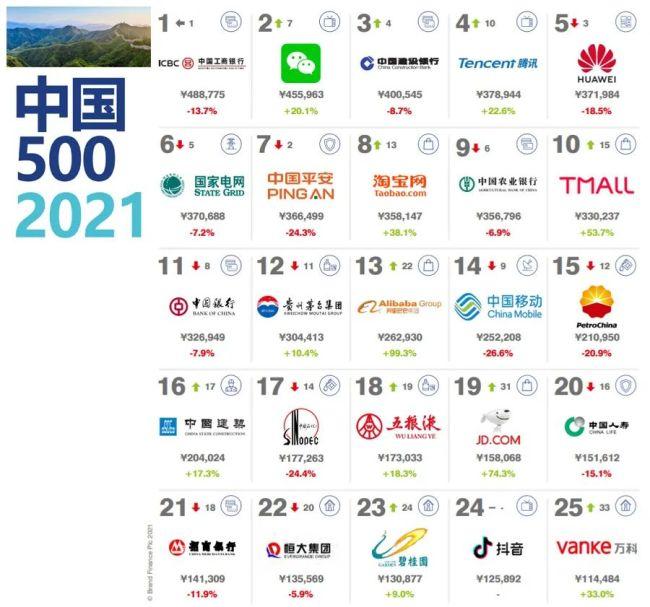 玲珑、赛轮、正新等轮胎企业上榜中国品牌价值500强