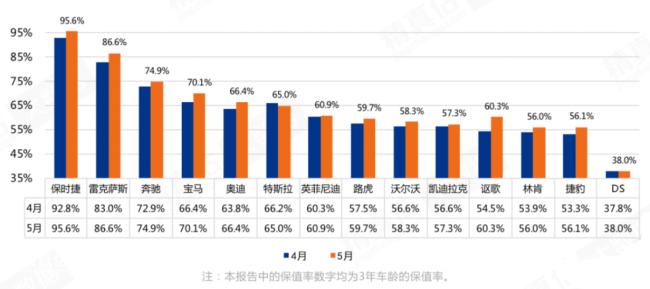 """5月中国汽车""""保值率""""排名出炉:自主品牌领克涨幅最大,豪华品牌保时捷夺冠"""