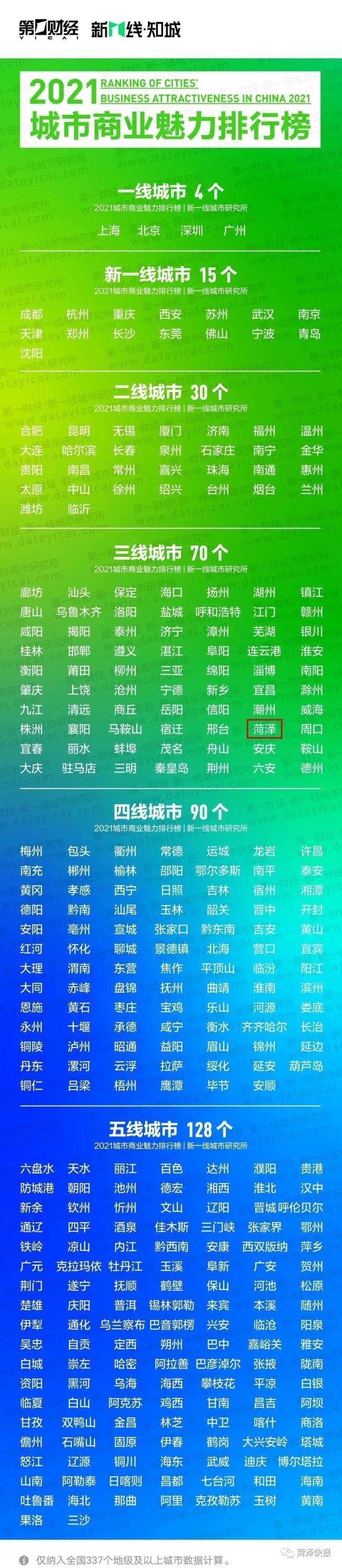 2021年城市商业魅力排行榜出炉:青岛新一线,济南二线,菏泽三线