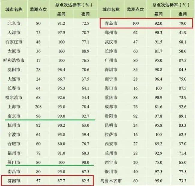 """年度噪声报告发布,大连、西安成最""""吵""""城市"""