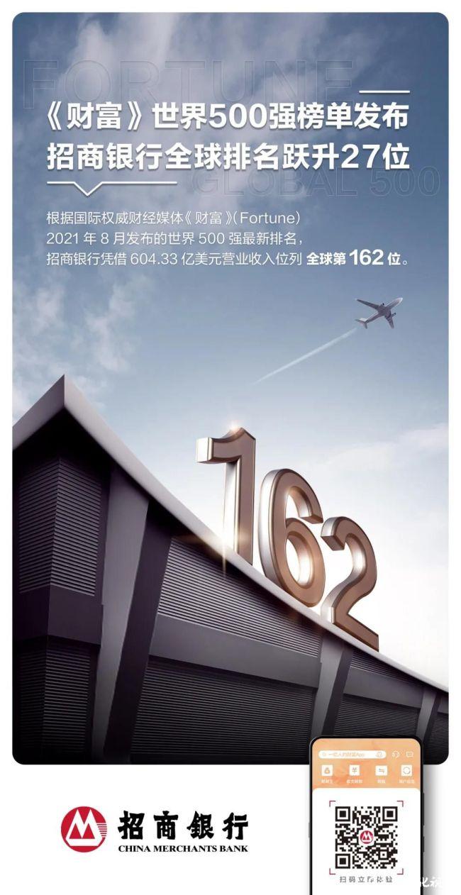 招商银行连续十年上榜《财富》世界500强,排名第162位,跃升27位