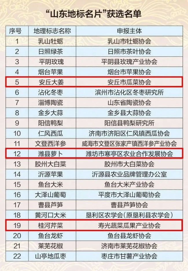 """首批""""山东地标名片""""公布,潍坊""""安丘大姜""""、""""寒亭萝卜""""、""""桂河芹菜""""入选"""