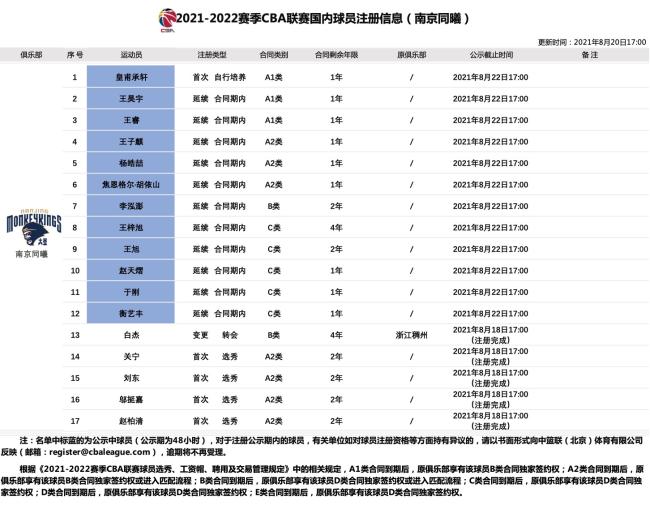 同曦男篮再提交12人注册信息 累计注册人数达17人